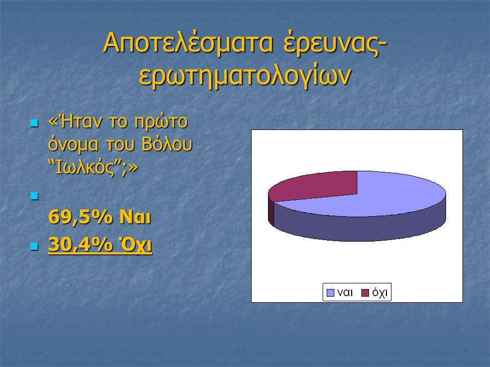 Αποτελέσματα έρευνας- ερωτηματολογίων «Ήταν το πρώτο όνομα του Βόλου Ιωλκός ;» «Ήταν το πρώτο όνομα του Βόλου Ιωλκός ;» 69,5% Ναι 69,5% Ναι 30,4% Όχι 30,4% Όχι