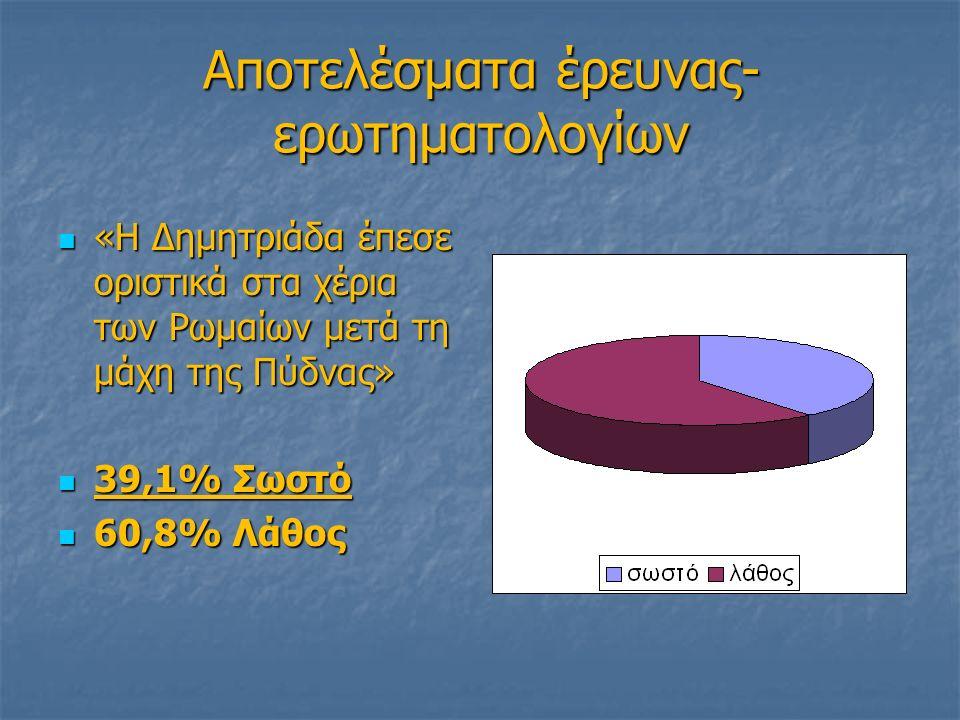 Αποτελέσματα έρευνας- ερωτηματολογίων «Η Δημητριάδα έπεσε οριστικά στα χέρια των Ρωμαίων μετά τη μάχη της Πύδνας» «Η Δημητριάδα έπεσε οριστικά στα χέρια των Ρωμαίων μετά τη μάχη της Πύδνας» 39,1% Σωστό 39,1% Σωστό 60,8% Λάθος 60,8% Λάθος