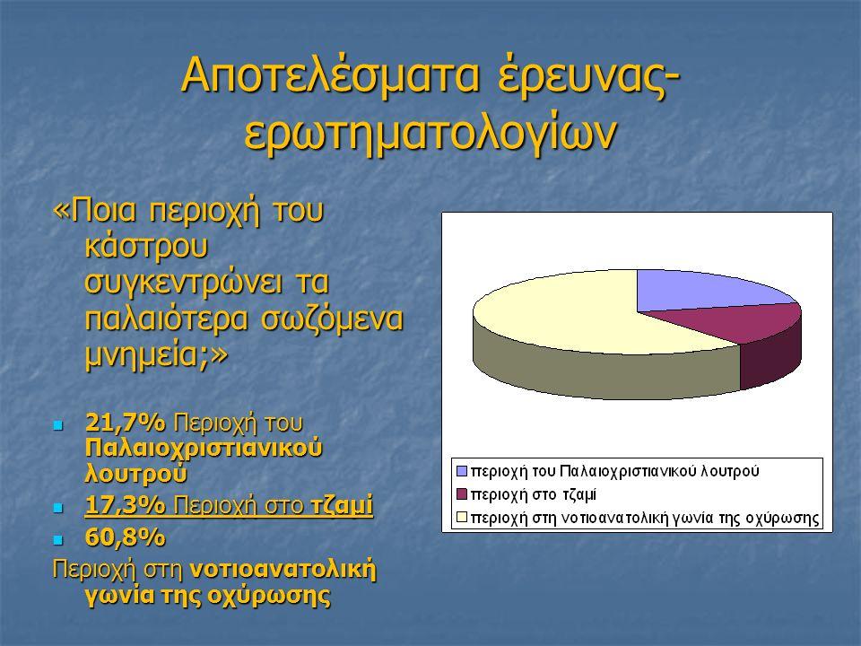 Αποτελέσματα έρευνας- ερωτηματολογίων «Ποια περιοχή του κάστρου συγκεντρώνει τα παλαιότερα σωζόμενα μνημεία;» 21,7% Περιοχή του Παλαιοχριστιανικού λουτρού 21,7% Περιοχή του Παλαιοχριστιανικού λουτρού 17,3% Περιοχή στο τζαμί 17,3% Περιοχή στο τζαμί 60,8% 60,8% Περιοχή στη νοτιοανατολική γωνία της οχύρωσης