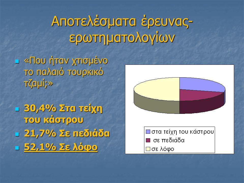 Αποτελέσματα έρευνας- ερωτηματολογίων «Που ήταν χτισμένο το παλαιό τουρκικό τζαμί;» «Που ήταν χτισμένο το παλαιό τουρκικό τζαμί;» 30,4% Στα τείχη του κάστρου 30,4% Στα τείχη του κάστρου 21,7% Σε πεδιάδα 21,7% Σε πεδιάδα 52,1% Σε λόφο 52,1% Σε λόφο