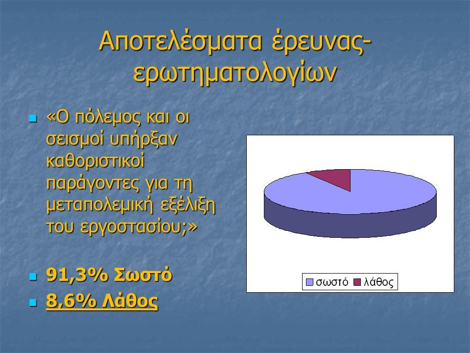 Αποτελέσματα έρευνας- ερωτηματολογίων «Ο πόλεμος και οι σεισμοί υπήρξαν καθοριστικοί παράγοντες για τη μεταπολεμική εξέλιξη του εργοστασίου;» «Ο πόλεμος και οι σεισμοί υπήρξαν καθοριστικοί παράγοντες για τη μεταπολεμική εξέλιξη του εργοστασίου;» 91,3% Σωστό 91,3% Σωστό 8,6% Λάθος 8,6% Λάθος