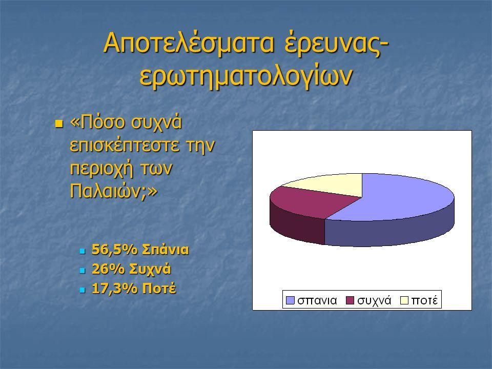 Αποτελέσματα έρευνας- ερωτηματολογίων «Πόσο συχνά επισκέπτεστε την περιοχή των Παλαιών;» «Πόσο συχνά επισκέπτεστε την περιοχή των Παλαιών;» 56,5% Σπάνια 56,5% Σπάνια 26% Συχνά 26% Συχνά 17,3% Ποτέ 17,3% Ποτέ