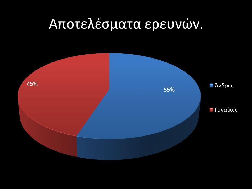 Αποτελέσματα ερευνών.