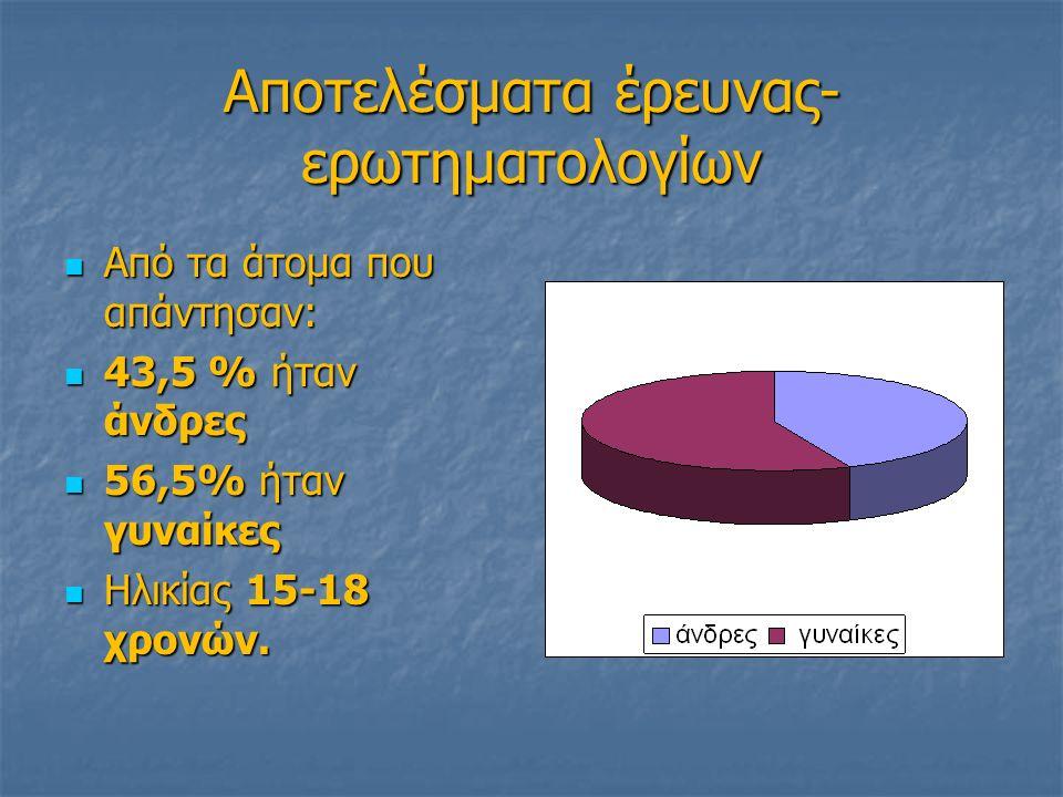 Αποτελέσματα έρευνας- ερωτηματολογίων Από τα άτομα που απάντησαν: Από τα άτομα που απάντησαν: 43,5 % ήταν άνδρες 43,5 % ήταν άνδρες 56,5% ήταν γυναίκες 56,5% ήταν γυναίκες Ηλικίας 15-18 χρονών.