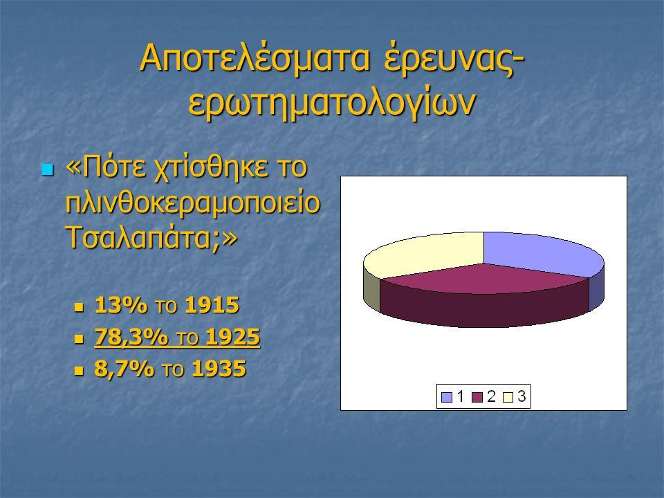 Αποτελέσματα έρευνας- ερωτηματολογίων «Πότε χτίσθηκε το πλινθοκεραμοποιείο Τσαλαπάτα;» «Πότε χτίσθηκε το πλινθοκεραμοποιείο Τσαλαπάτα;» 13% το 1915 13% το 1915 78,3% το 1925 78,3% το 1925 8,7% το 1935 8,7% το 1935