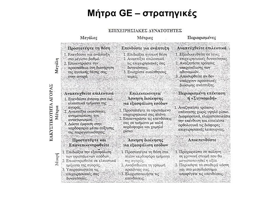 Μήτρα GE – στρατηγικές