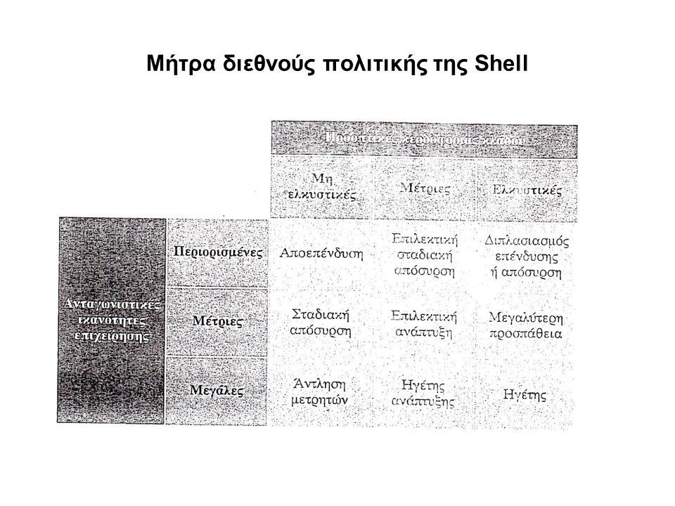 Μήτρα διεθνούς πολιτικής της Shell