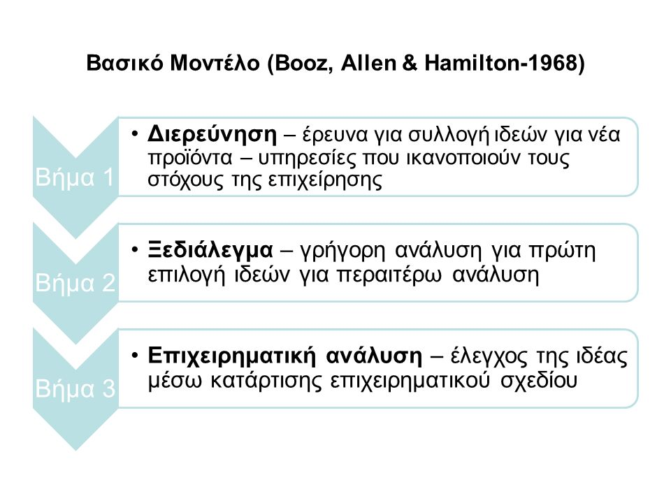 Βασικό Μοντέλο (Booz, Allen & Hamilton-1968) Βήμα 1 Διερεύνηση – έρευνα για συλλογή ιδεών για νέα προϊόντα – υπηρεσίες που ικανοποιούν τους στόχους της επιχείρησης Βήμα 2 Ξεδιάλεγμα – γρήγορη ανάλυση για πρώτη επιλογή ιδεών για περαιτέρω ανάλυση Βήμα 3 Επιχειρηματική ανάλυση – έλεγχος της ιδέας μέσω κατάρτισης επιχειρηματικού σχεδίου