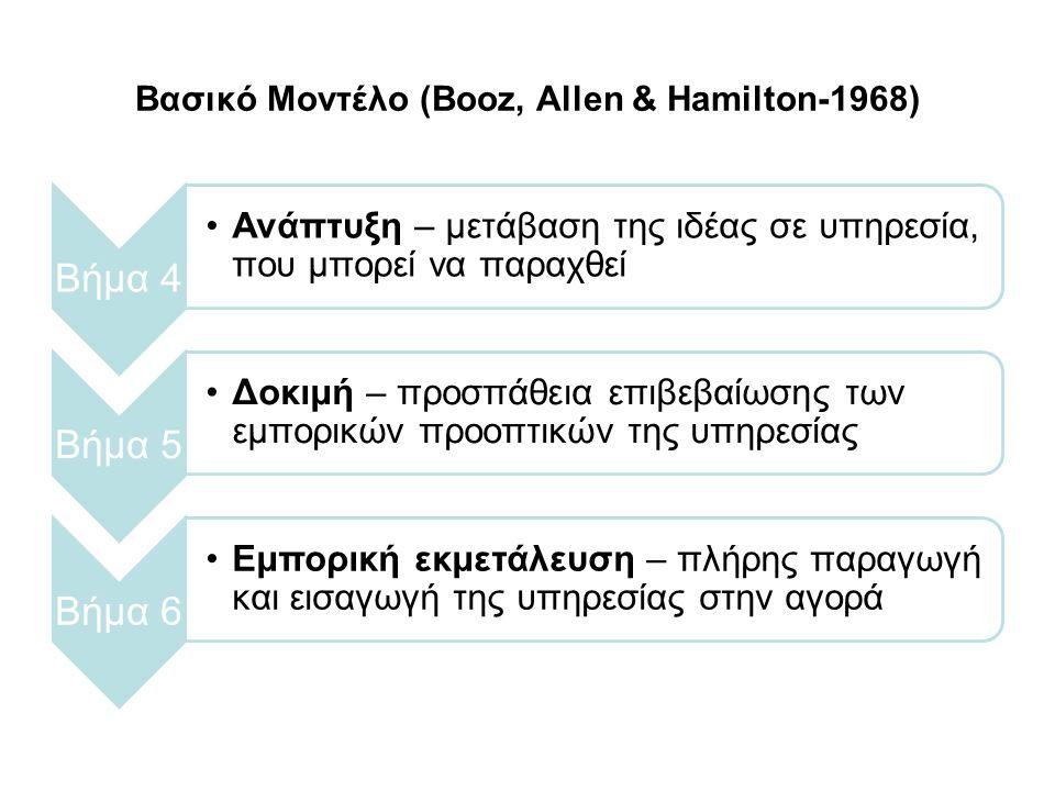 Βασικό Μοντέλο (Booz, Allen & Hamilton-1968) Βήμα 4 Ανάπτυξη – μετάβαση της ιδέας σε υπηρεσία, που μπορεί να παραχθεί Βήμα 5 Δοκιμή – προσπάθεια επιβεβαίωσης των εμπορικών προοπτικών της υπηρεσίας Βήμα 6 Εμπορική εκμετάλευση – πλήρης παραγωγή και εισαγωγή της υπηρεσίας στην αγορά