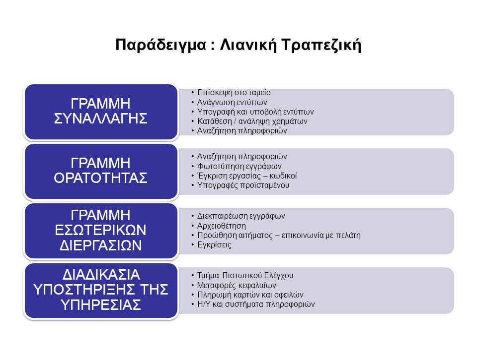 Παράδειγμα : Λιανική Τραπεζική Επίσκεψη στο ταμείο Ανάγνωση εντύπων Υπογραφή και υποβολή εντύπων Κατάθεση / ανάληψη χρημάτων Αναζήτηση πληροφοριών ΓΡΑ