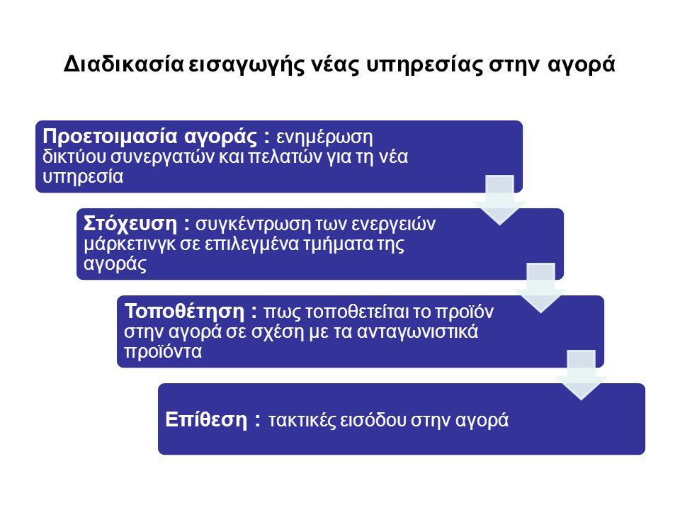Διαδικασία εισαγωγής νέας υπηρεσίας στην αγορά Προετοιμασία αγοράς : ενημέρωση δικτύου συνεργατών και πελατών για τη νέα υπηρεσία Στόχευση : συγκέντρω