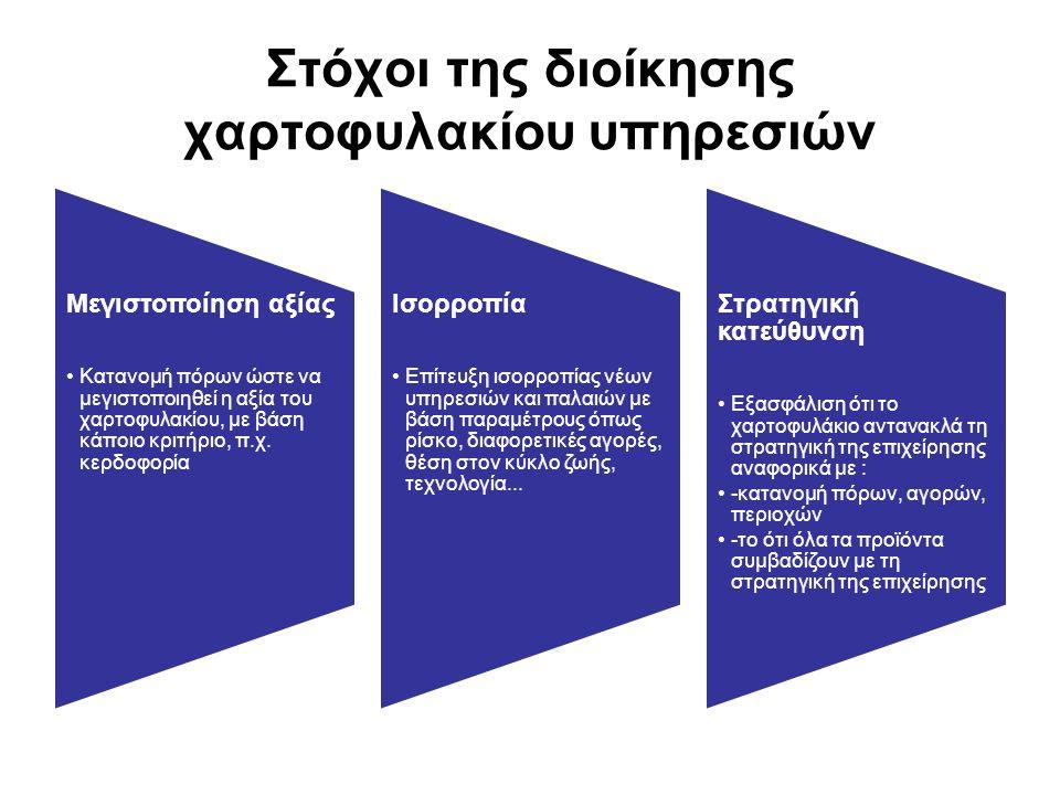 Στόχοι της διοίκησης χαρτοφυλακίου υπηρεσιών Μεγιστοποίηση αξίας Κατανομή πόρων ώστε να μεγιστοποιηθεί η αξία του χαρτοφυλακίου, με βάση κάποιο κριτήριο, π.χ.