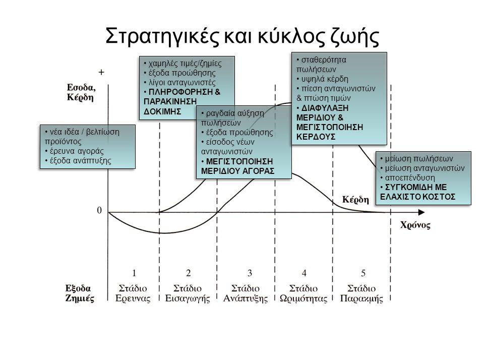 Στρατηγικές και κύκλος ζωής νέα ιδέα / βελτίωση προϊόντος έρευνα αγοράς έξοδα ανάπτυξης νέα ιδέα / βελτίωση προϊόντος έρευνα αγοράς έξοδα ανάπτυξης χα