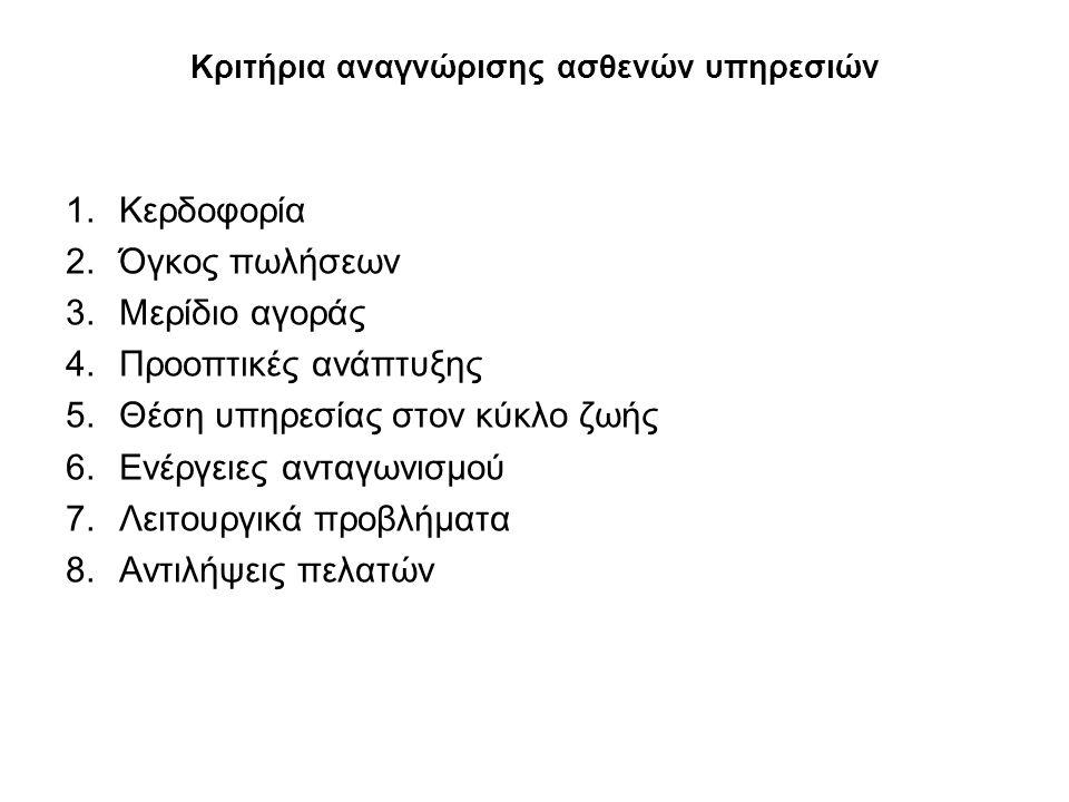 Κριτήρια αναγνώρισης ασθενών υπηρεσιών 1.Κερδοφορία 2.Όγκος πωλήσεων 3.Μερίδιο αγοράς 4.Προοπτικές ανάπτυξης 5.Θέση υπηρεσίας στον κύκλο ζωής 6.Ενέργειες ανταγωνισμού 7.Λειτουργικά προβλήματα 8.Αντιλήψεις πελατών