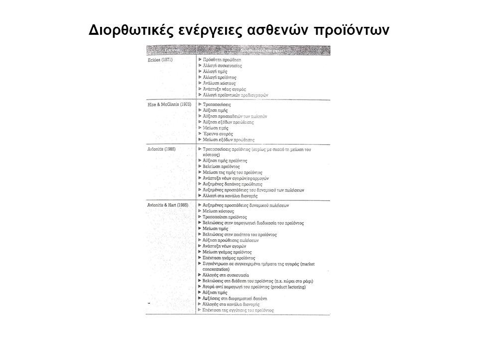 Διορθωτικές ενέργειες ασθενών προϊόντων