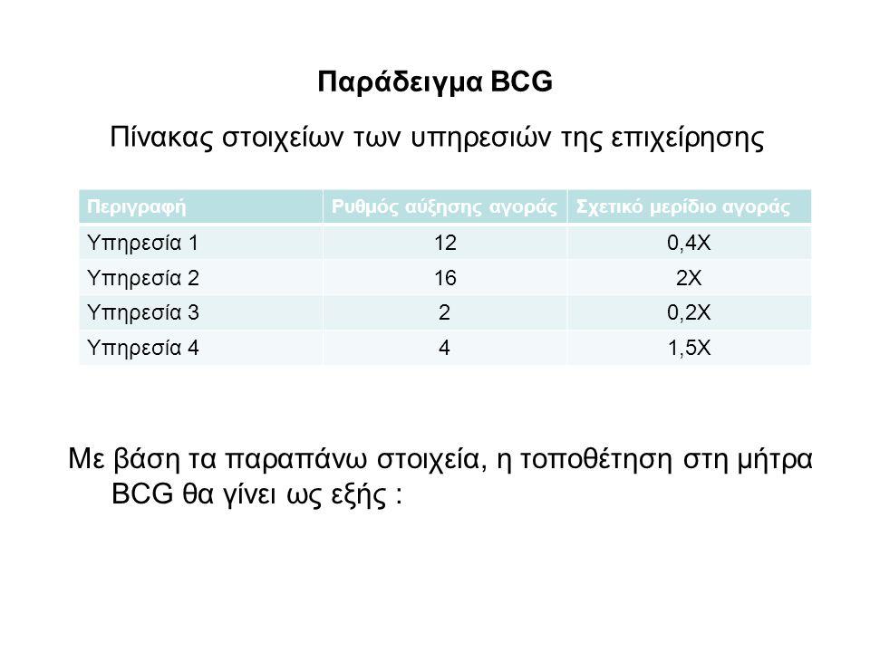 Παράδειγμα BCG Πίνακας στοιχείων των υπηρεσιών της επιχείρησης ΠεριγραφήΡυθμός αύξησης αγοράςΣχετικό μερίδιο αγοράς Υπηρεσία 1120,4Χ Υπηρεσία 2162Χ Υπηρεσία 320,2Χ Υπηρεσία 441,5Χ Με βάση τα παραπάνω στοιχεία, η τοποθέτηση στη μήτρα BCG θα γίνει ως εξής :
