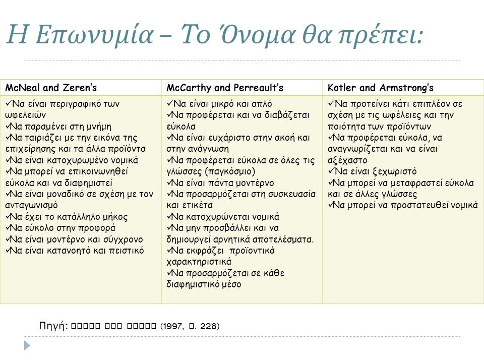 H Επωνυμία – To Όνομα θα πρέπει : McNeal and Zeren'sMcCarthy and Perreault'sKotler and Armstrong's Να είναι περιγραφικό των ωφελειών Να παραμένει στη