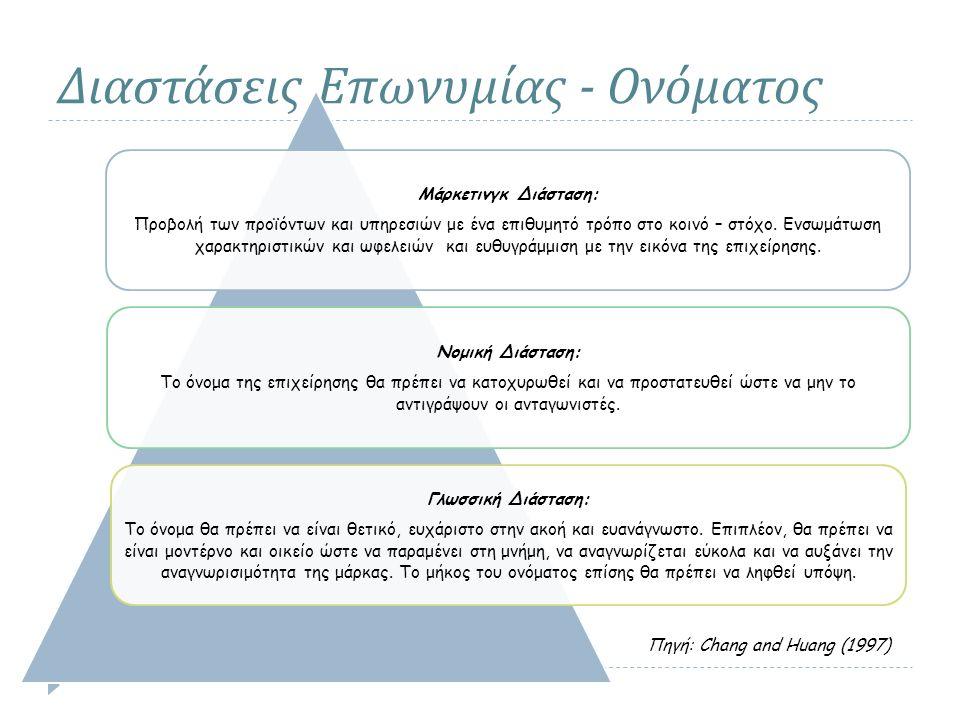 Διαστάσεις Επωνυμίας - Ονόματος Μάρκετινγκ Διάσταση: Προβολή των προϊόντων και υπηρεσιών με ένα επιθυμητό τρόπο στο κοινό – στόχο. Ενσωμάτωση χαρακτηρ