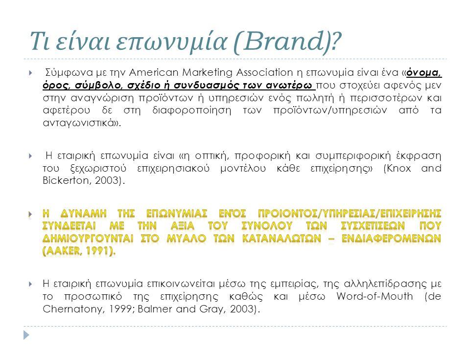 Τι είναι επωνυμία (Brand)?