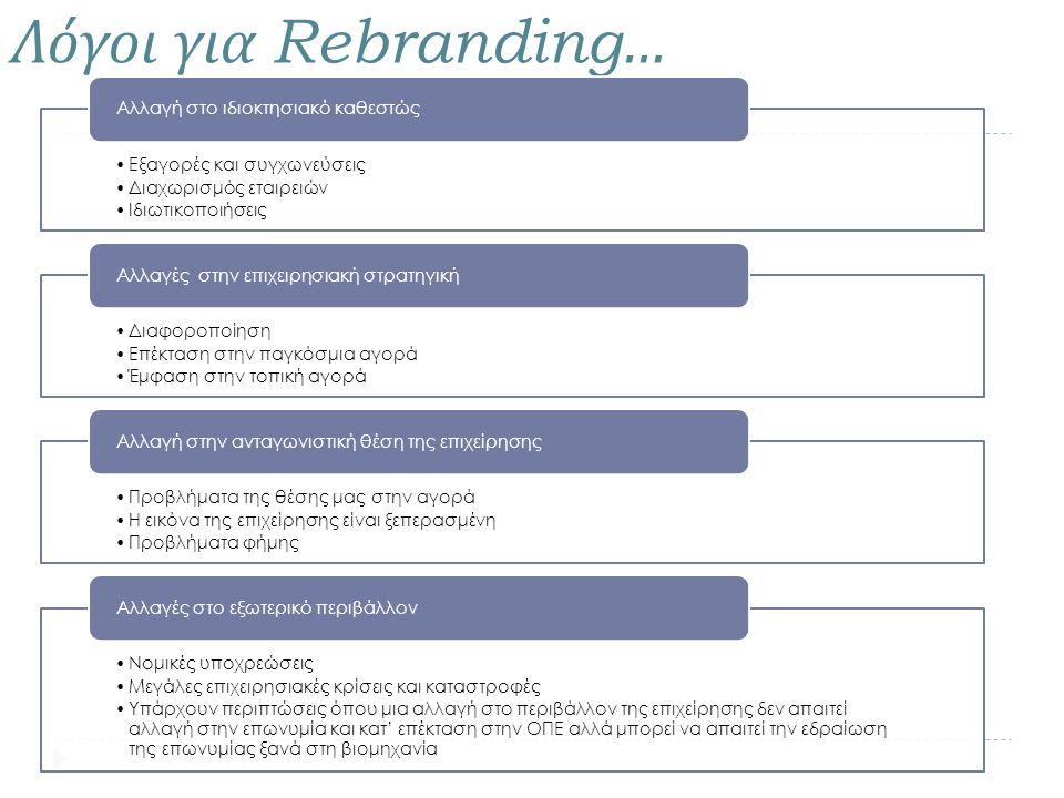 Λόγοι για Rebranding… Εξαγορές και συγχωνεύσεις Διαχωρισμός εταιρειών Ιδιωτικοποιήσεις Αλλαγή στο ιδιοκτησιακό καθεστώς Διαφοροποίηση Επέκταση στην πα
