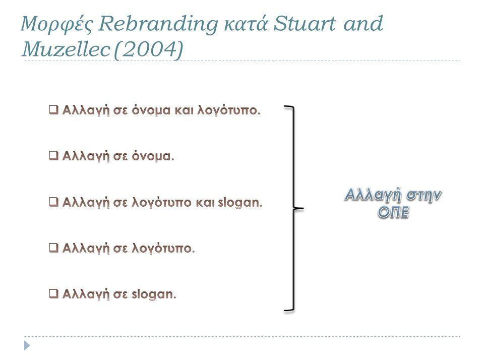 Μορφές Rebranding κατά Stuart and Muzellec (2004)