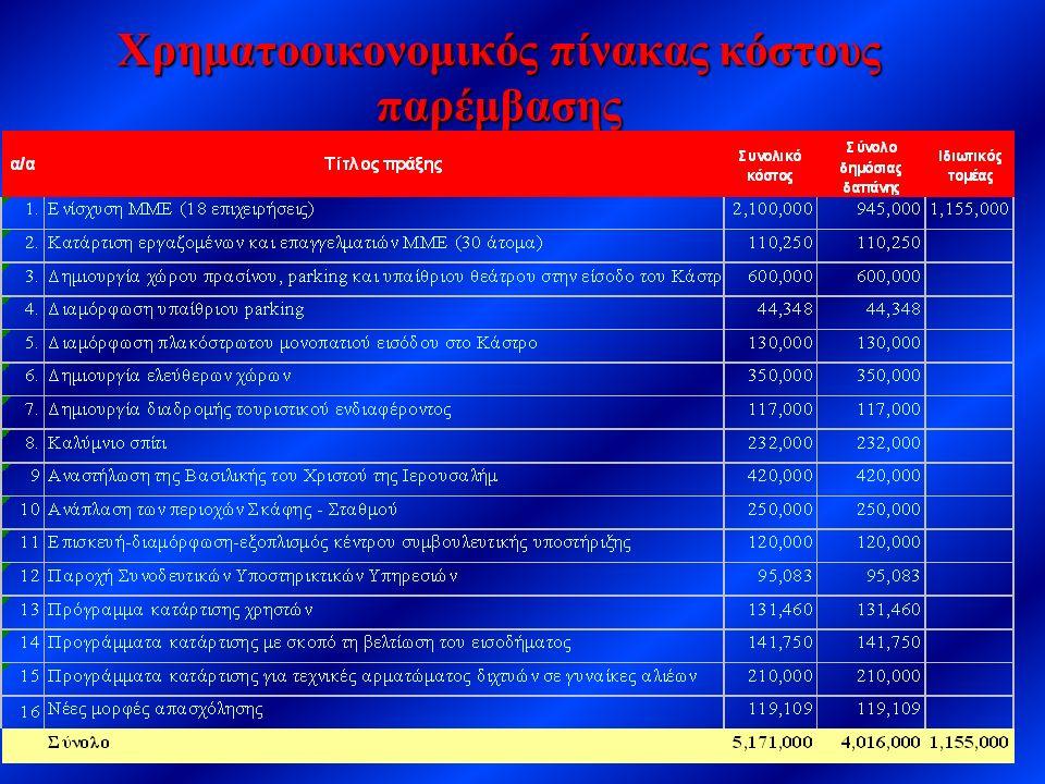 Χρηματοοικονομικός πίνακας κόστους παρέμβασης