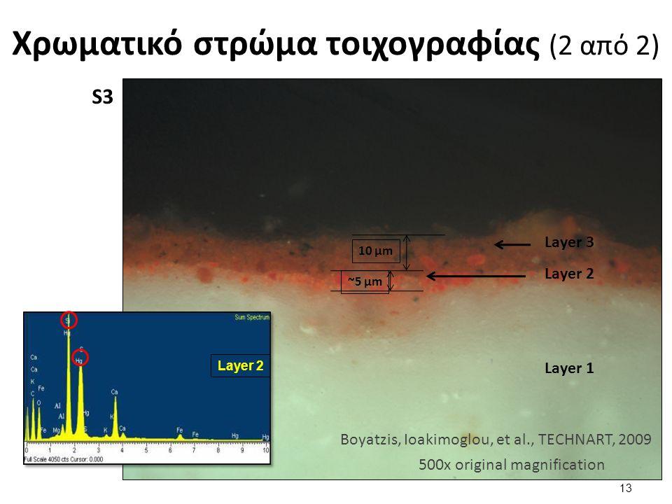 Χρωματικό στρώμα τοιχογραφίας (2 από 2) 10 μm ~5 μm Layer 1 Layer 2 Layer 3 Boyatzis, Ioakimoglou, et al., TECHNART, 2009 500x original magnification