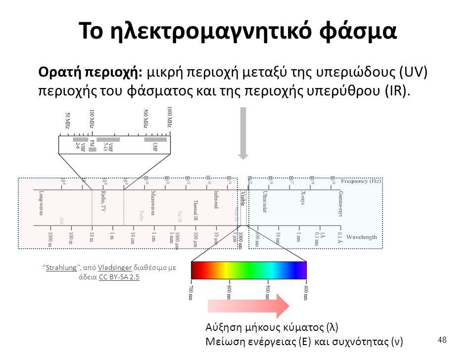 Το ηλεκτρομαγνητικό φάσμα Ορατή περιοχή: μικρή περιοχή μεταξύ της υπεριώδους (UV) περιοχής του φάσματος και της περιοχής υπερύθρου (IR).