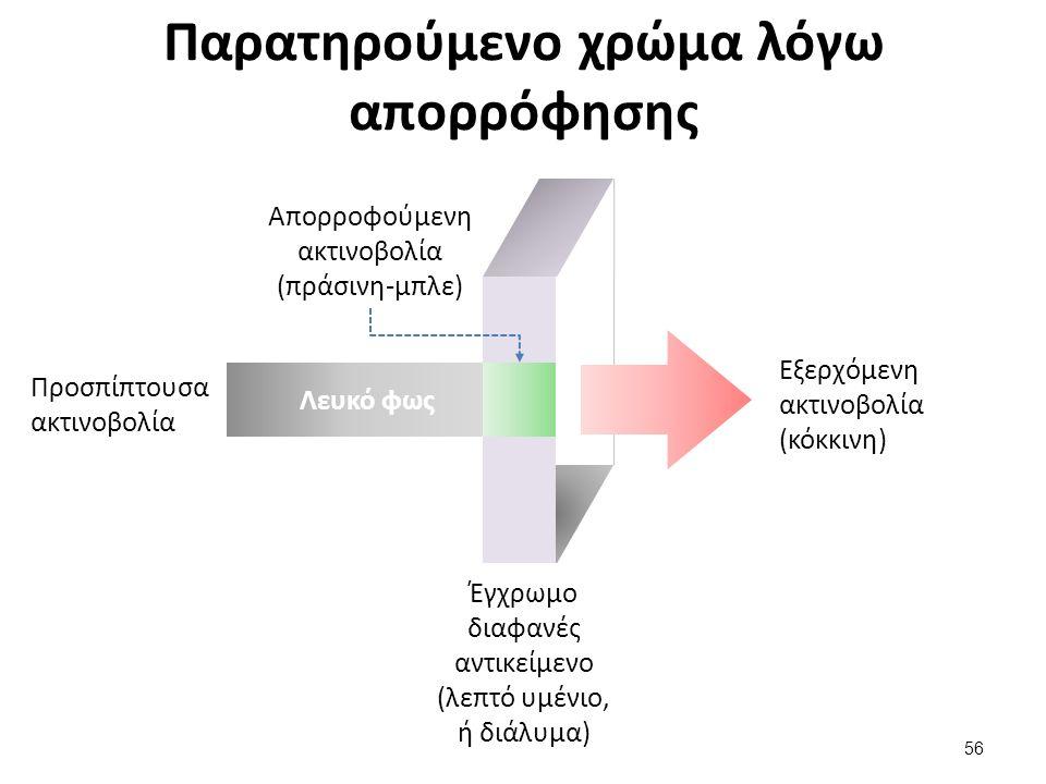 Παρατηρούμενο χρώμα λόγω απορρόφησης Λευκό φως Προσπίπτουσα ακτινοβολία Απορροφούμενη ακτινοβολία (πράσινη-μπλε) Εξερχόμενη ακτινοβολία (κόκκινη) 56 Έγχρωμο διαφανές αντικείμενο (λεπτό υμένιο, ή διάλυμα)