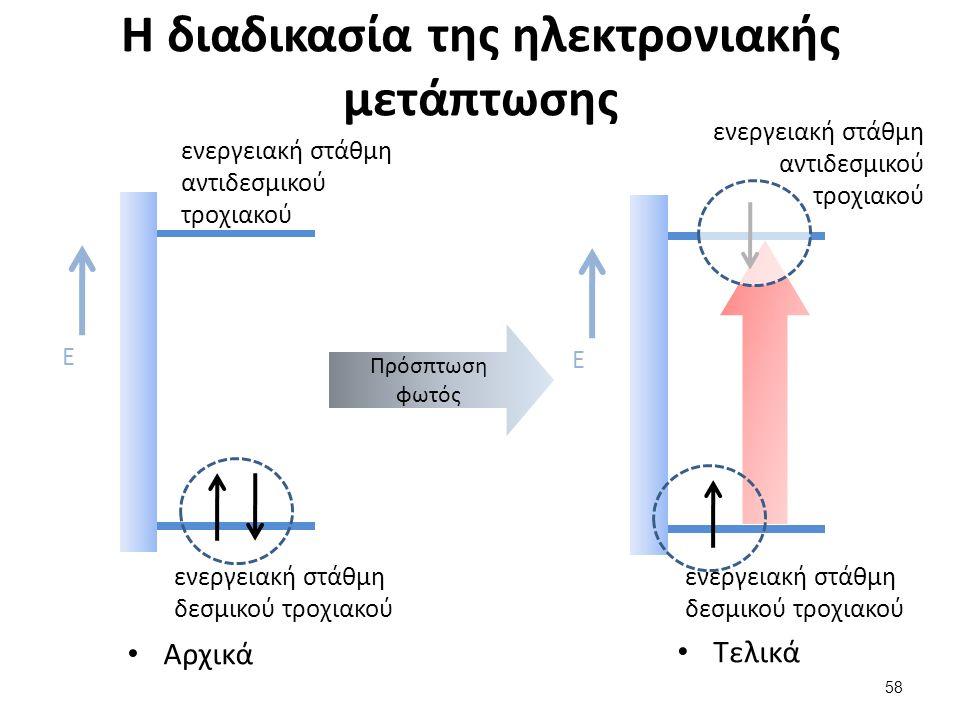 Η διαδικασία της ηλεκτρονιακής μετάπτωσης ενεργειακή στάθμη δεσμικού τροχιακού ενεργειακή στάθμη αντιδεσμικού τροχιακού Ε Αρχικά Πρόσπτωση φωτός ενεργειακή στάθμη δεσμικού τροχιακού ενεργειακή στάθμη αντιδεσμικού τροχιακού Ε Τελικά 58