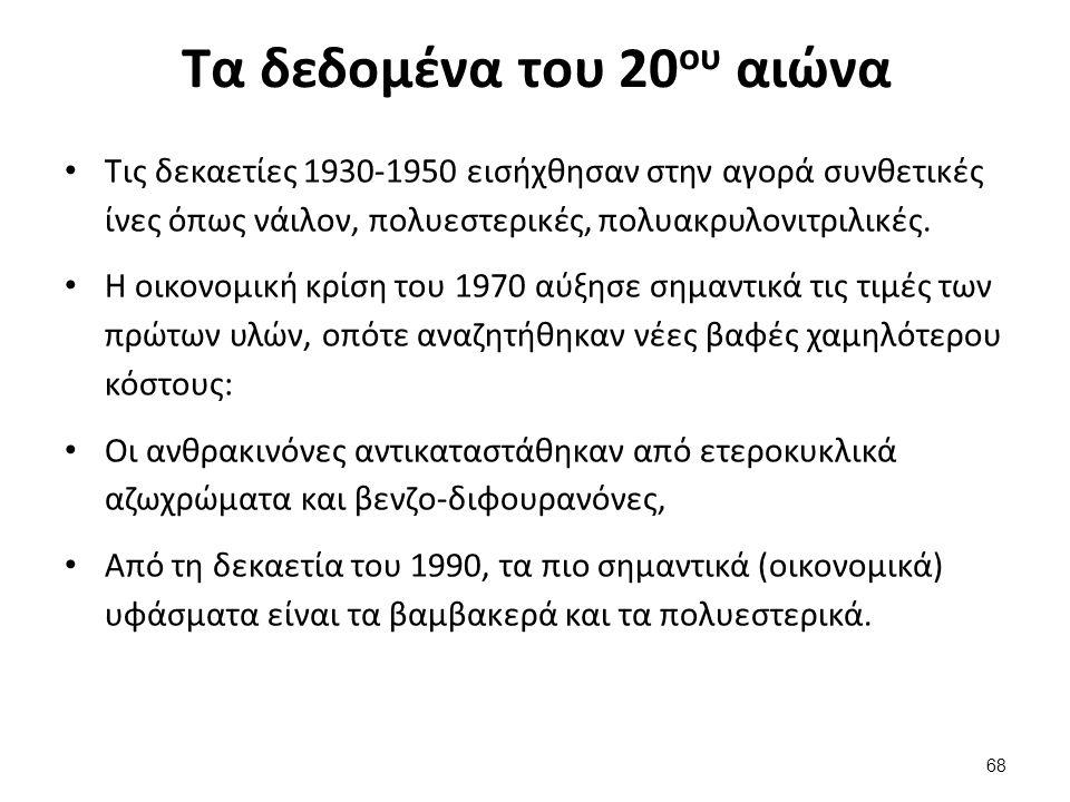 Τα δεδομένα του 20 ου αιώνα Τις δεκαετίες 1930-1950 εισήχθησαν στην αγορά συνθετικές ίνες όπως νάιλον, πολυεστερικές, πολυακρυλονιτριλικές.