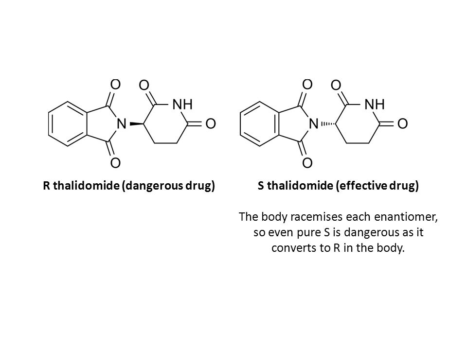 S thalidomide (effective drug) The body racemises each enantiomer, so even pure S is dangerous as it converts to R in the body. R thalidomide (dangero