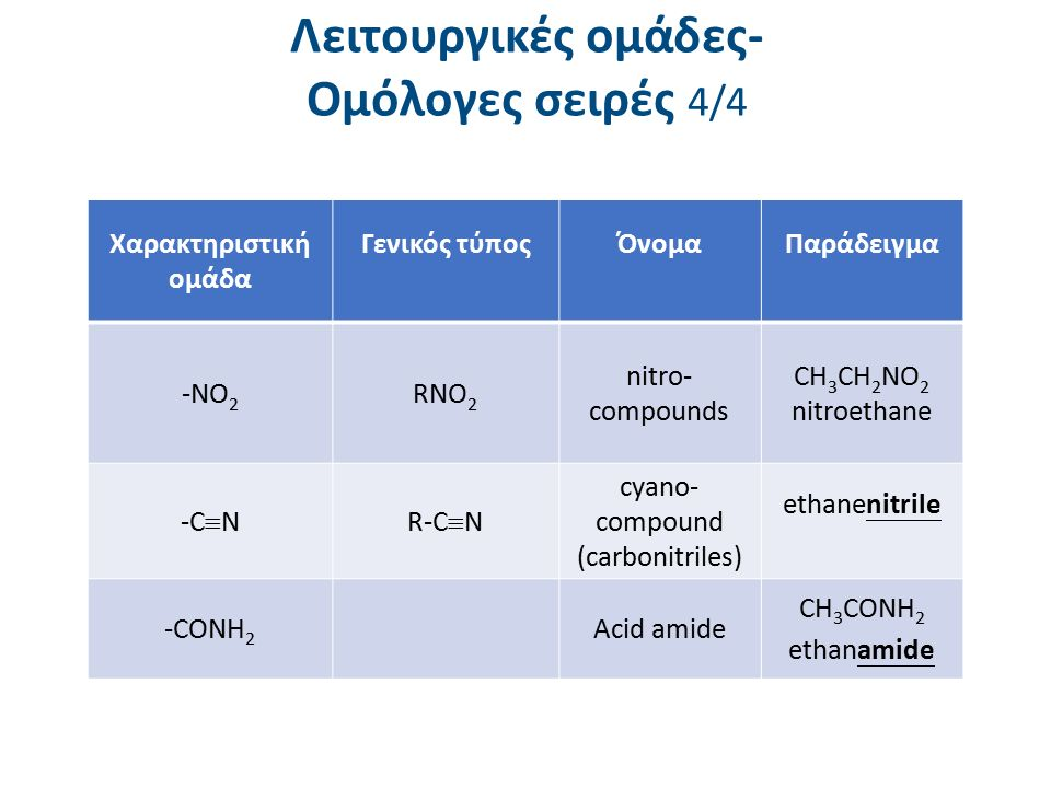 Λειτουργικές ομάδες- Ομόλογες σειρές 4/4 Χαρακτηριστική ομάδα Γενικός τύποςΌνομαΠαράδειγμα -NO 2 RNO 2 nitro- compounds CH 3 CH 2 NO 2 nitroethane -C