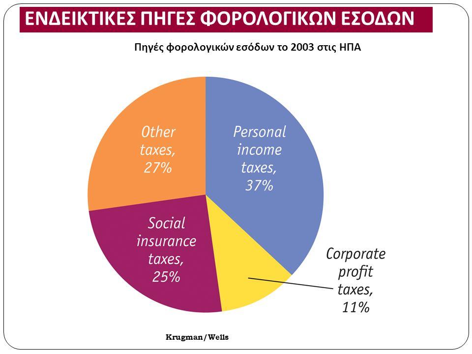 Πηγές φορολογικών εσόδων το 2003 στις ΗΠΑ ΕΝΔΕΙΚΤΙΚΕΣ ΠΗΓΕΣ ΦΟΡΟΛΟΓΙΚΩΝ ΕΣΟΔΩΝ Krugman/Wells