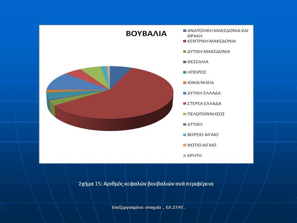 Σχήμα 15: Αριθμός κεφαλών βουβαλιών ανά περιφέρεια Επεξεργασμένα στοιχεία, ΕΛ.ΣΤΑΤ.