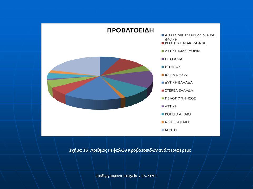 Σχήμα 16: Αριθμός κεφαλών προβατοειδών ανά περιφέρεια Επεξεργασμένα στοιχεία, ΕΛ.ΣΤΑΤ.