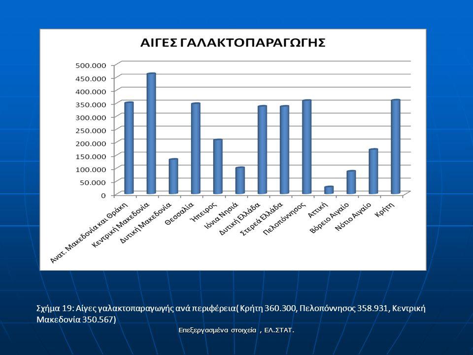 Σχήμα 19: Αίγες γαλακτοπαραγωγής ανά περιφέρεια( Κρήτη 360.300, Πελοπόννησος 358.931, Κεντρική Μακεδονία 350.567) Επεξεργασμένα στοιχεία, ΕΛ.ΣΤΑΤ.