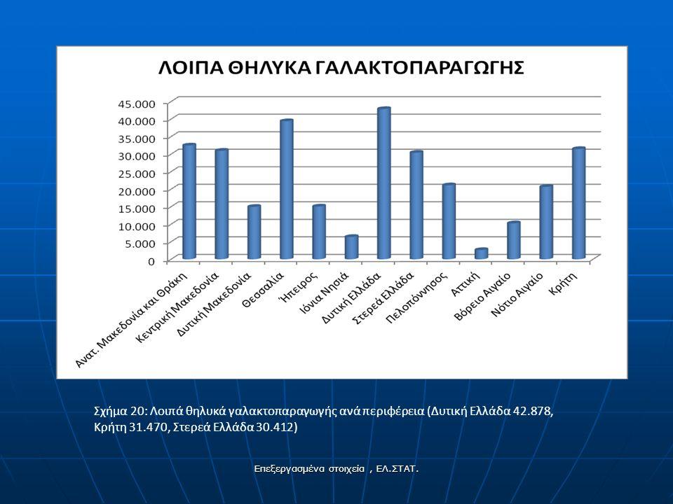 Σχήμα 20: Λοιπά θηλυκά γαλακτοπαραγωγής ανά περιφέρεια (Δυτική Ελλάδα 42.878, Κρήτη 31.470, Στερεά Ελλάδα 30.412) Επεξεργασμένα στοιχεία, ΕΛ.ΣΤΑΤ.