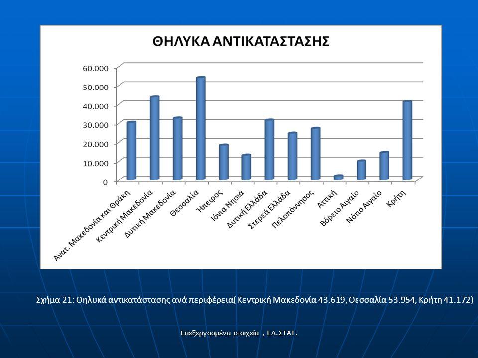 Σχήμα 21: Θηλυκά αντικατάστασης ανά περιφέρεια( Κεντρική Μακεδονία 43.619, Θεσσαλία 53.954, Κρήτη 41.172) Επεξεργασμένα στοιχεία, ΕΛ.ΣΤΑΤ.