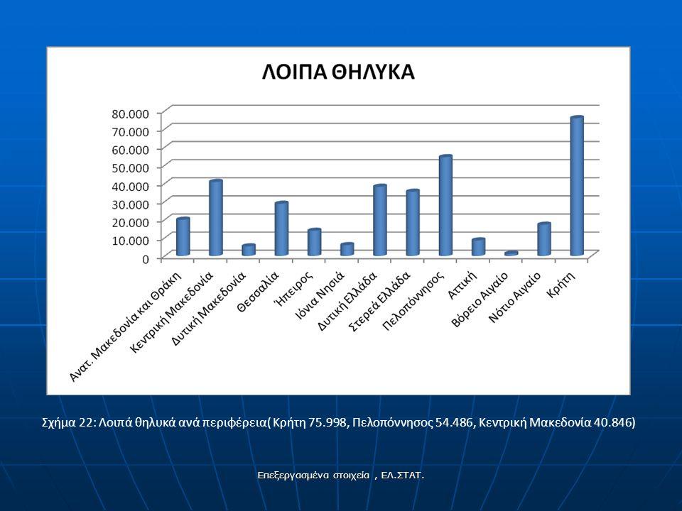 Σχήμα 22: Λοιπά θηλυκά ανά περιφέρεια( Κρήτη 75.998, Πελοπόννησος 54.486, Κεντρική Μακεδονία 40.846) Επεξεργασμένα στοιχεία, ΕΛ.ΣΤΑΤ.