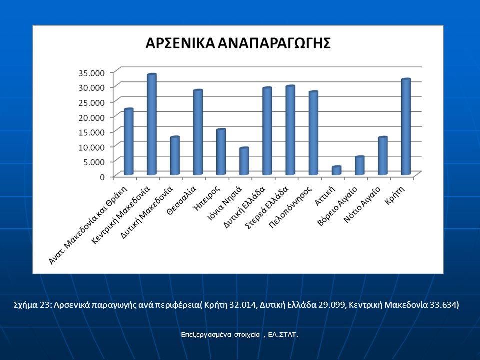 Σχήμα 23: Αρσενικά παραγωγής ανά περιφέρεια( Κρήτη 32.014, Δυτική Ελλάδα 29.099, Κεντρική Μακεδονία 33.634) Επεξεργασμένα στοιχεία, ΕΛ.ΣΤΑΤ.