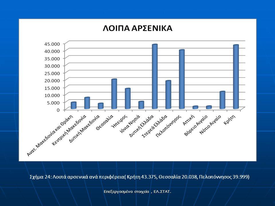 Σχήμα 24: Λοιπά αρσενικά ανά περιφέρεια( Κρήτη 43.375, Θεσσαλία 20.038, Πελοπόννησος 39.999) Επεξεργασμένα στοιχεία, ΕΛ.ΣΤΑΤ.