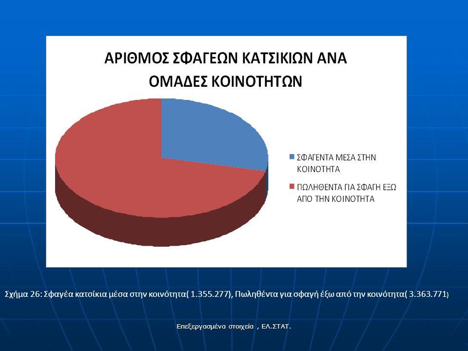 Σχήμα 26: Σφαγέα κατσίκια μέσα στην κοινότητα( 1.355.277), Πωληθέντα για σφαγή έξω από την κοινότητα( 3.363.771 ) Επεξεργασμένα στοιχεία, ΕΛ.ΣΤΑΤ.