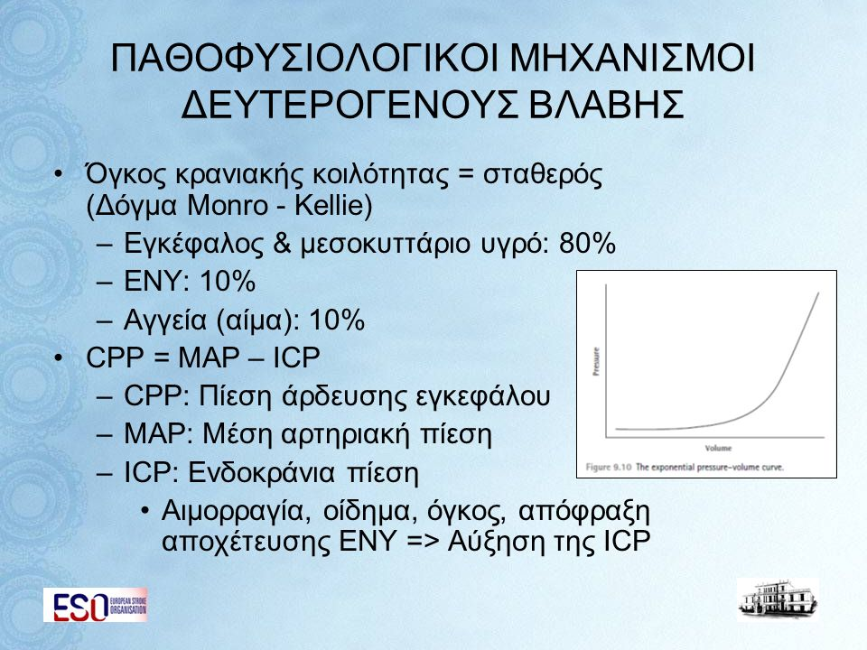 ΠΑΘΟΦΥΣΙΟΛΟΓΙΚΟΙ ΜΗΧΑΝΙΣΜΟΙ ΔΕΥΤΕΡΟΓΕΝΟΥΣ ΒΛΑΒΗΣ Όγκος κρανιακής κοιλότητας = σταθερός (Δόγμα Monro - Kellie) –Εγκέφαλος & μεσοκυττάριο υγρό: 80% –ΕΝΥ