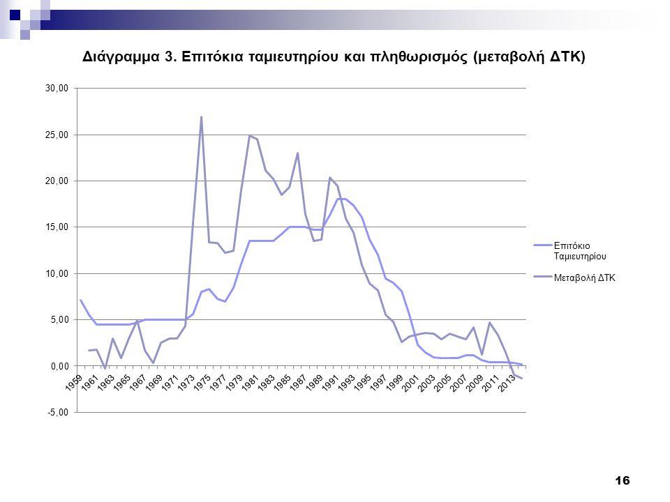 Διάγραμμα 3. Επιτόκια ταμιευτηρίου και πληθωρισμός (μεταβολή ΔΤΚ) 16