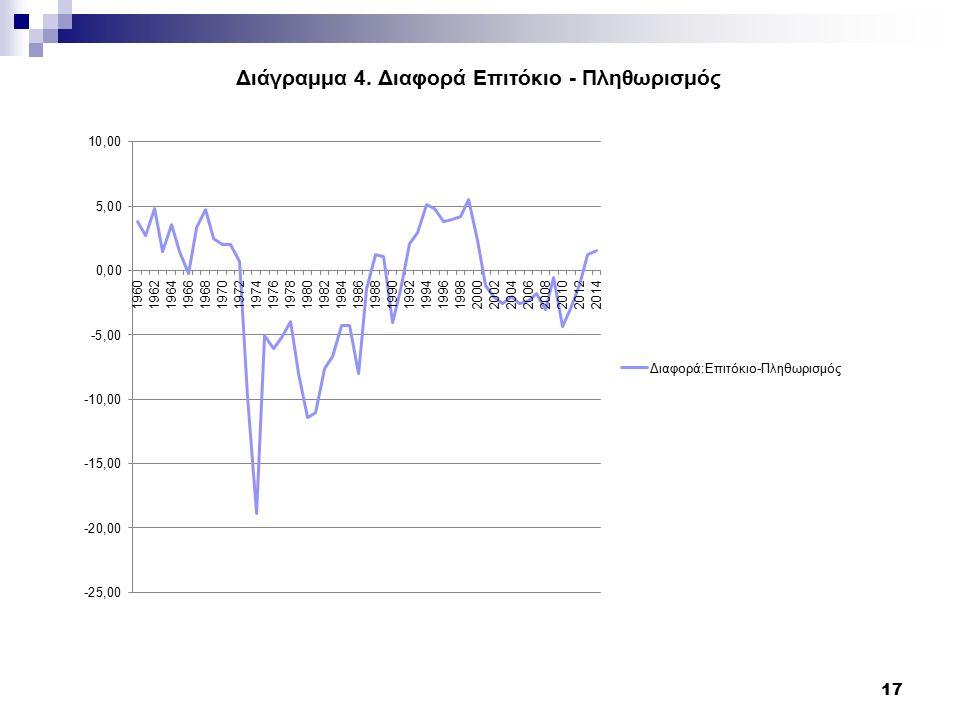 Διάγραμμα 4. Διαφορά Επιτόκιο - Πληθωρισμός 17