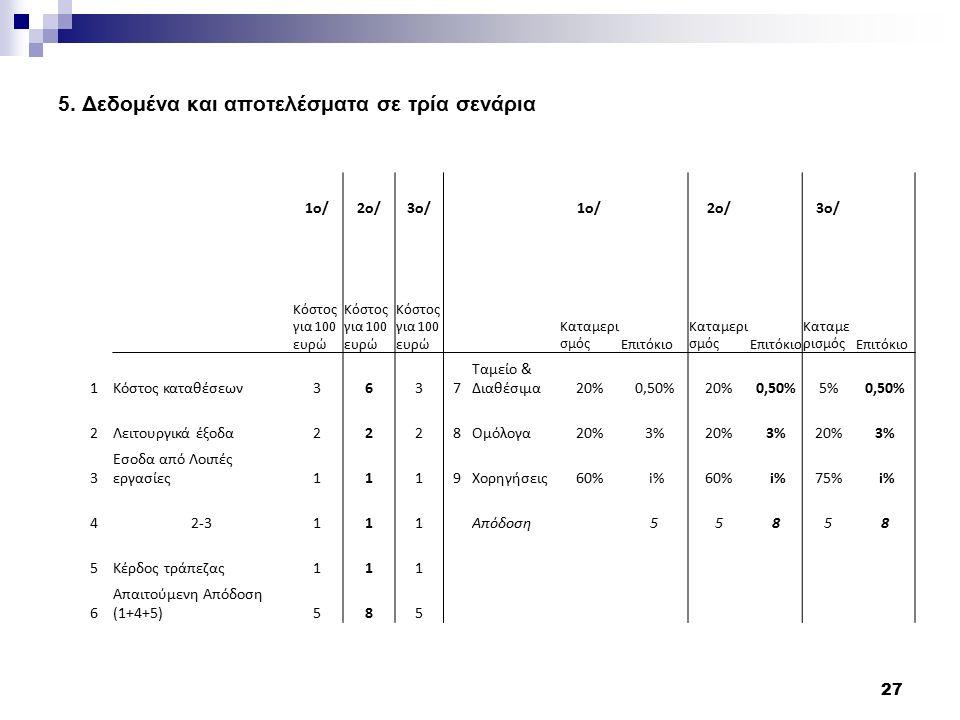5. Δεδομένα και αποτελέσματα σε τρία σενάρια 27 1ο/2ο/3ο/1ο/ 2ο/ 3ο/ Κόστος για 100 ευρώ Καταμερι σμόςΕπιτόκιο Καταμερι σμόςΕπιτόκιο Καταμε ρισμόςΕπιτ