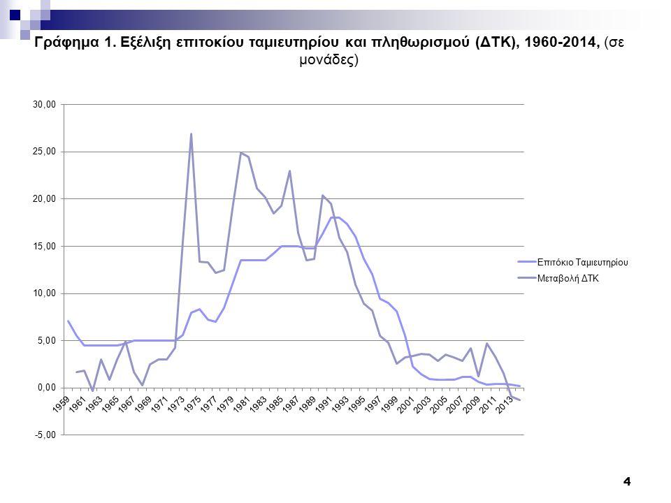 Γράφημα 1. Εξέλιξη επιτοκίου ταμιευτηρίου και πληθωρισμού (ΔΤΚ), 1960-2014, (σε μονάδες) 4