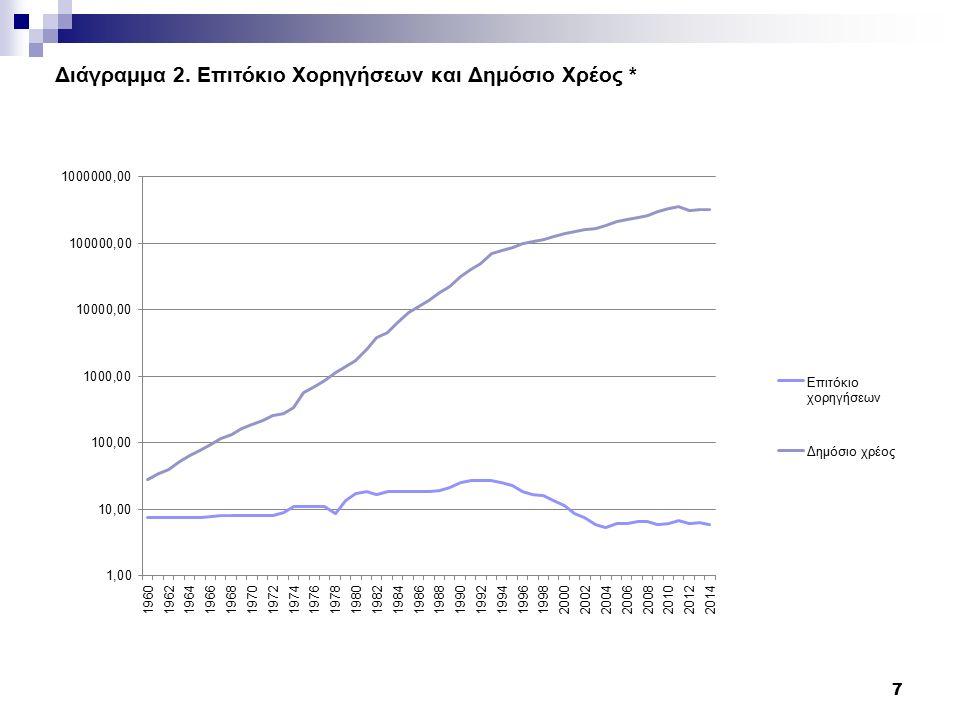 Διάγραμμα 2. Επιτόκιο Χορηγήσεων και Δημόσιο Χρέος * 7