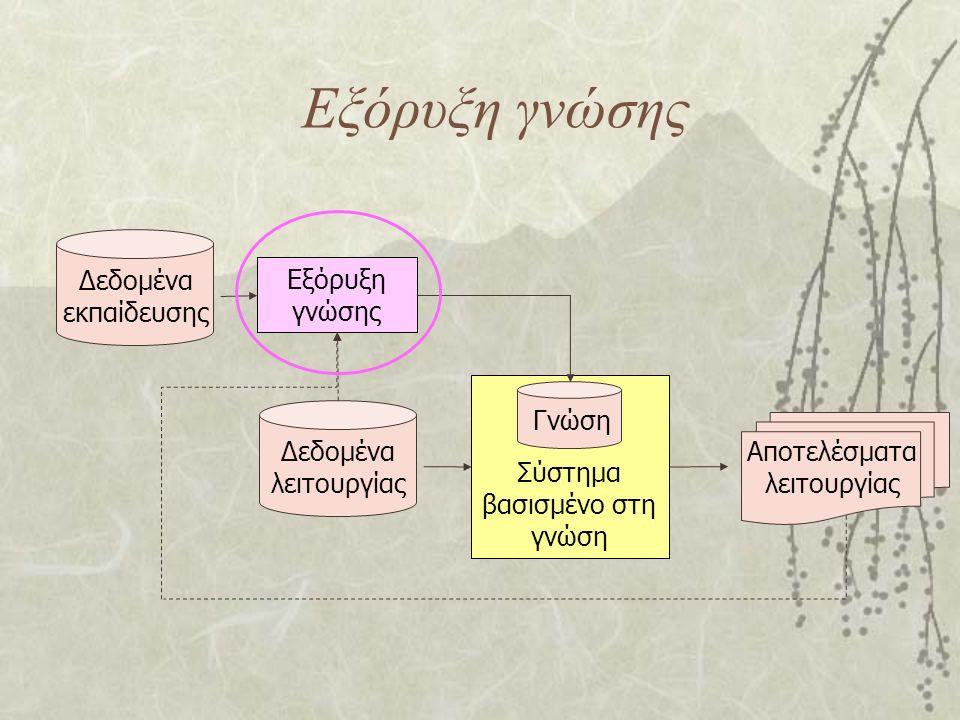 Εξόρυξη γνώσης Δεδομένα εκπαίδευσης Δεδομένα λειτουργίας Σύστημα βασισμένο στη γνώση Γνώση Αποτελέσματα λειτουργίας